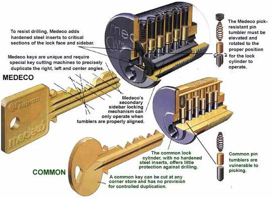 Top Ten Locksmith Glossary Terms | Mr. Locksmith